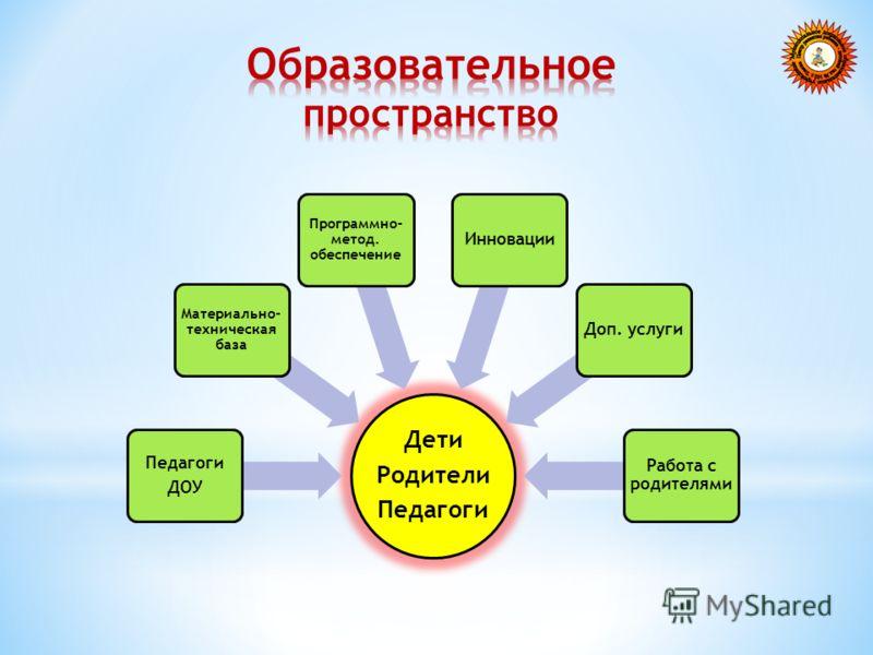 Дети Родители Педагоги ДОУ Материально- техническая база Программно- метод. обеспечение ИнновацииДоп. услуги Работа с родителями