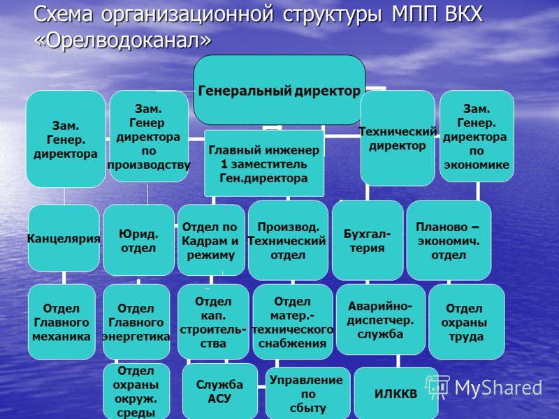 Схема организационной структуры МПП ВКХ «Орелводоканал»