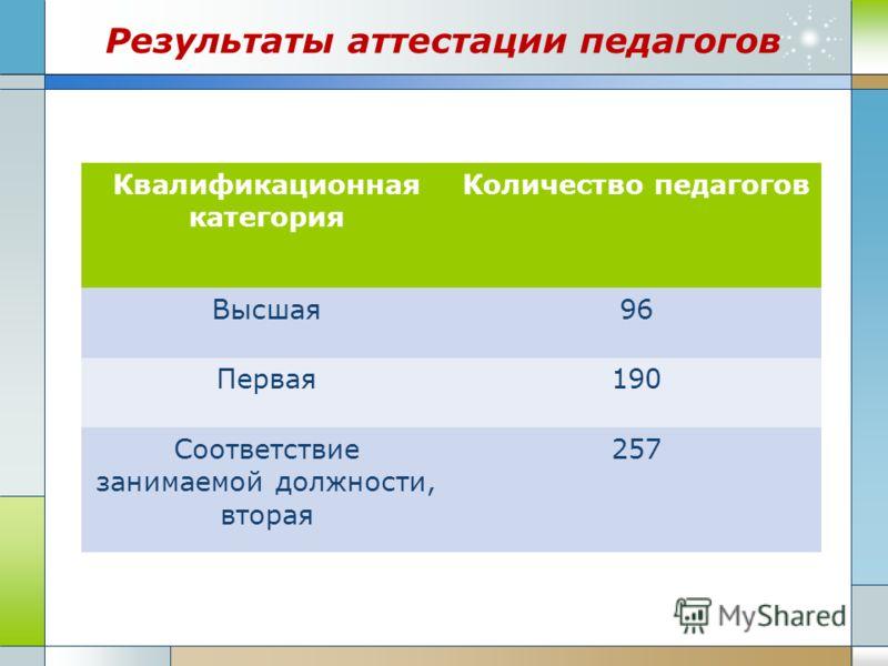 Результаты аттестации педагогов Квалификационная категория Количество педагогов Высшая96 Первая190 Соответствие занимаемой должности, вторая 257