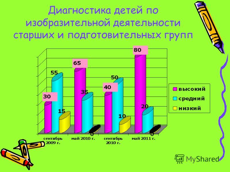Диагностика детей по изобразительной деятельности старших и подготовительных групп