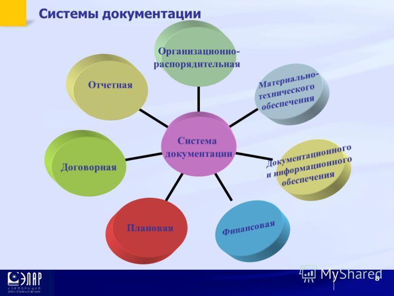 8 Системы документации Система документации Организационно- распорядительная Материально- технического обеспечения Документационного и информационного обеспечения ФинансоваяПлановаяДоговорная Отчетная