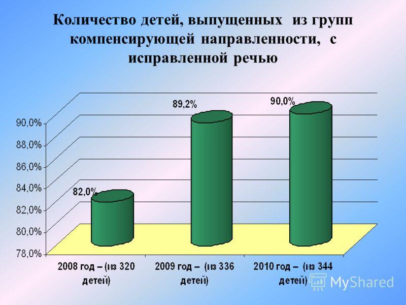 Количество детей, выпущенных из групп компенсирующей направленности, с исправленной речью