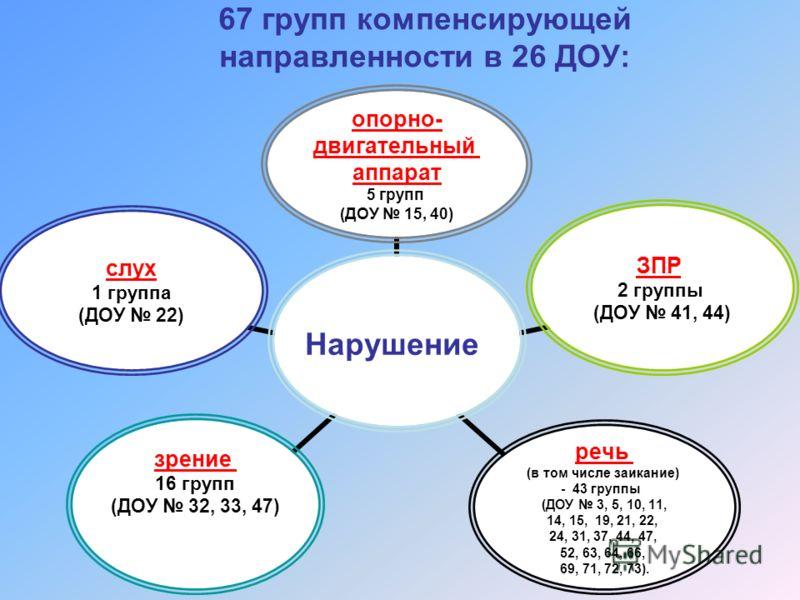 67 групп компенсирующей направленности в 26 ДОУ: Нарушение опорно- двигательный аппарат 5 групп (ДОУ 15, 40) ЗПР 2 группы (ДОУ 41, 44) речь (в том числе заикание) - 43 группы (ДОУ 3, 5, 10, 11, 14, 15, 19, 21, 22, 24, 31, 37, 44, 47, 52, 63, 64, 66,