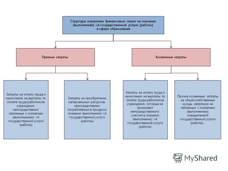 Структура норматива финансовых затрат на оказание (выполнение) i-й государственной услуги (работы) в сфере образования Прямые затратыКосвенные затраты Затраты на оплату труда и начисления на выплаты по оплате труда работников учреждения, непосредстве
