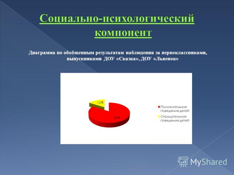 Диаграмма по обобщенным результатам наблюдения за первоклассниками, выпускниками ДОУ «Сказка», ДОУ «Львенок»