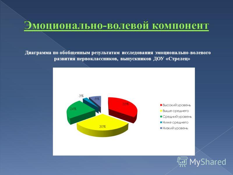Диаграмма по обобщенным результатам исследования эмоционально-волевого развития первоклассников, выпускников ДОУ «Стрелец»