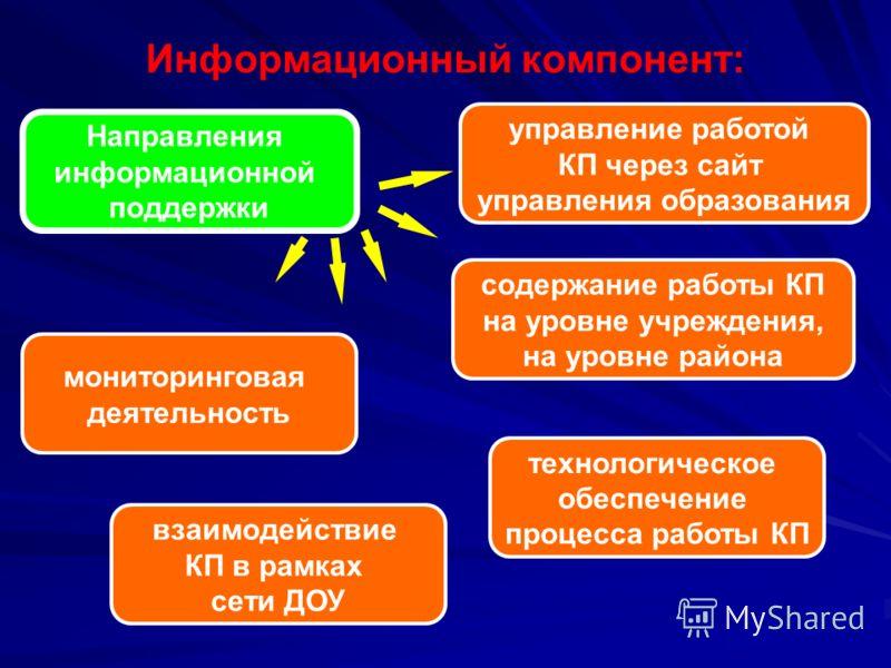 Информационный компонент: Направления информационной поддержки технологическое обеспечение процесса работы КП управление работой КП через сайт управления образования содержание работы КП на уровне учреждения, на уровне района взаимодействие КП в рамк