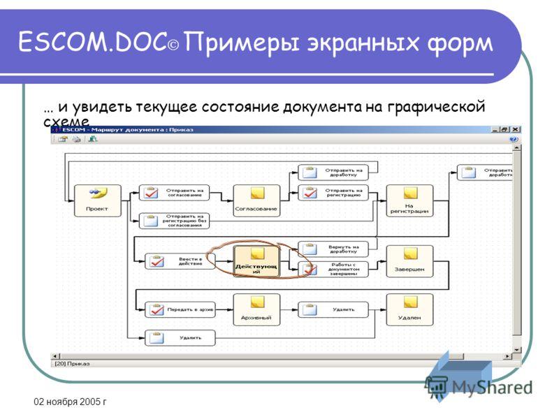 02 ноября 2005 г ESCOM.DOC Примеры экранных форм … и увидеть текущее состояние документа на графической схеме