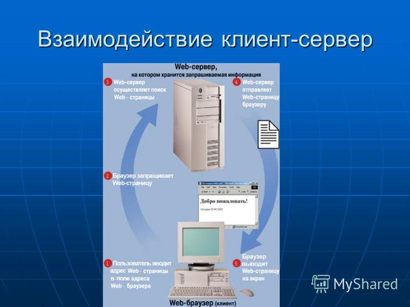Взаимодействие клиент-сервер