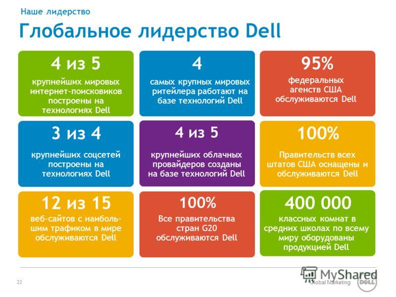 Global Marketing 3 из 4 крупнейших соцсетей построены на технологиях Dell 95% федеральных агенств США обслуживаются Dell 4 из 5 крупнейших облачных провайдеров созданы на базе технологий Dell 100% Правительств всех штатов США оснащены и обслуживаются