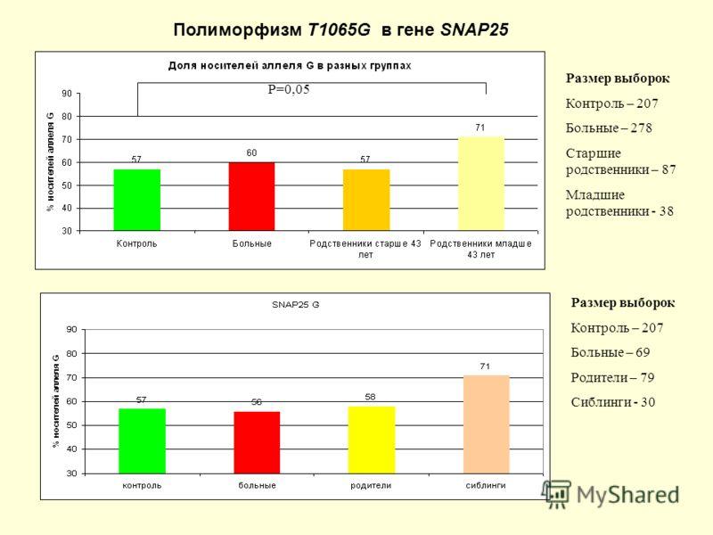 Размер выборок Контроль – 207 Больные – 278 Старшие родственники – 87 Младшие родственники - 38 Размер выборок Контроль – 207 Больные – 69 Родители – 79 Сиблинги - 30 P=0,05 Полиморфизм Т1065G в гене SNAP25