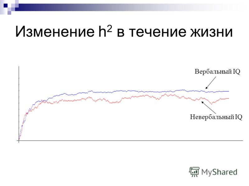 Изменение h 2 в течение жизни Вербальный IQ Невербальный IQ
