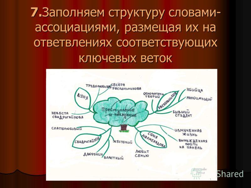 7.Заполняем структуру словами- ассоциациями, размещая их на ответвлениях соответствующих ключевых веток
