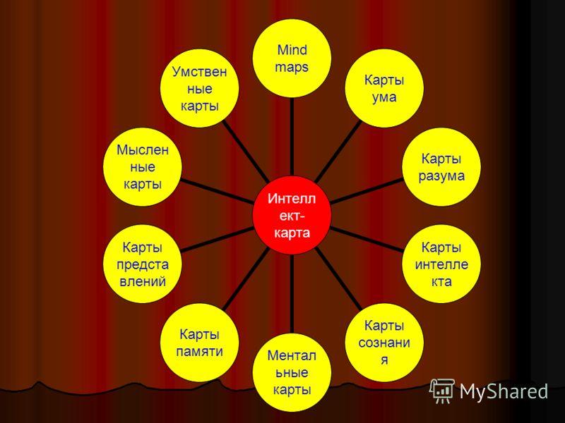 Интеллект- карта Mind mapsКарты умаКарты разума Карты интеллекта Карты сознания Ментальные карты Карты памяти Карты представлений Мысленные карты Умственные карты