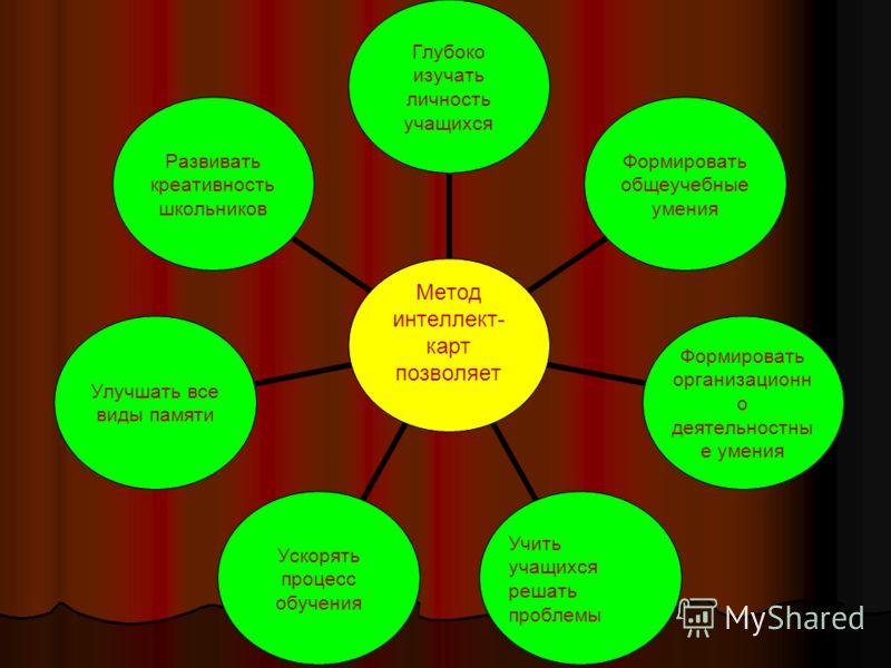 Метод интеллект- карт позволяет Глубоко изучать личность учащихся Формировать общеучебные умения Формировать организационно деятельностные умения Учить учащихся решать проблемы Ускорять процесс обучения Улучшать все виды памяти Развивать креативность