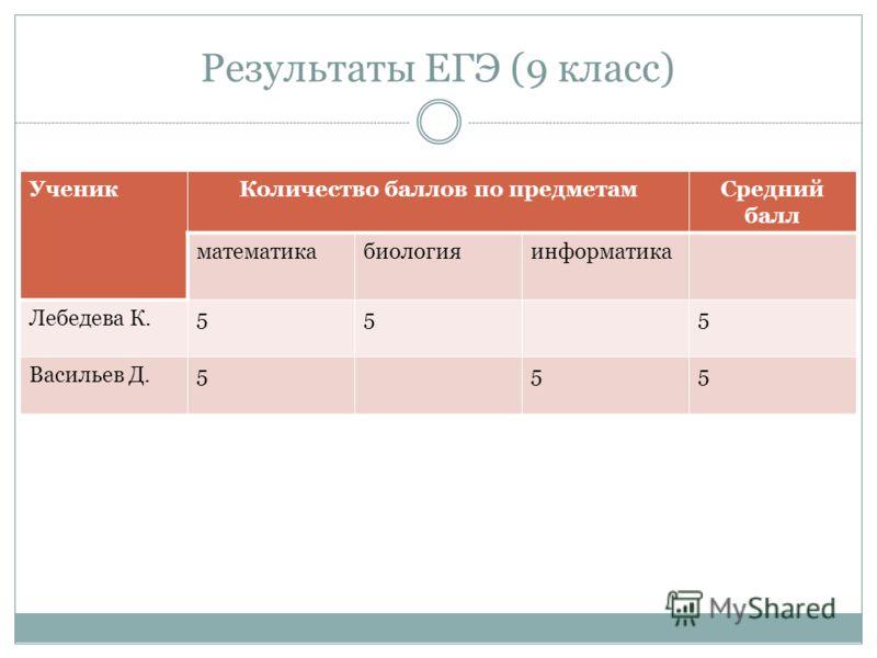 Результаты ЕГЭ (9 класс) УченикКоличество баллов по предметамСредний балл математикабиологияинформатика Лебедева К.555 Васильев Д.555