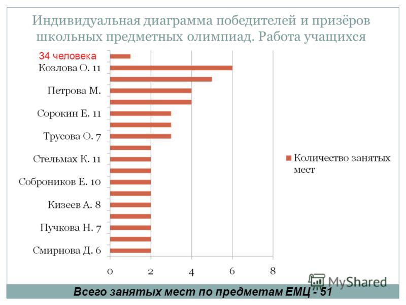 Индивидуальная диаграмма победителей и призёров школьных предметных олимпиад. Работа учащихся 34 человека Всего занятых мест по предметам ЕМЦ - 51