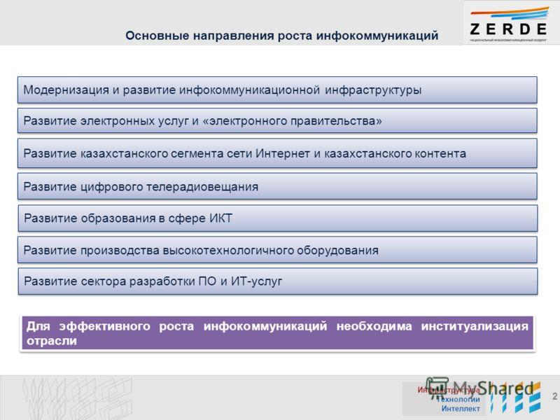Инфраструктура Технологии Интеллект 2 Основные направления роста инфокоммуникаций Модернизация и развитие инфокоммуникационной инфраструктуры Развитие электронных услуг и «электронного правительства» Развитие казахстанского сегмента сети Интернет и к