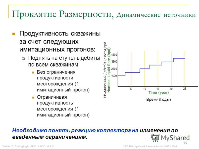 Shahab D. Mohaghegh, Ph.D. – WVU & ISISPE Distinguished Lecture Series, 2007 - 2008 39 Проклятие Размерности, Динамические источники Продуктивность скважины за счет следующих имитационных прогонов: Поднять на ступень дебиты по всем скважинам Без огра