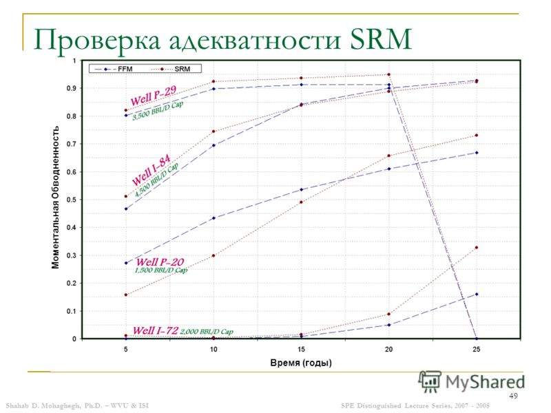 Shahab D. Mohaghegh, Ph.D. – WVU & ISISPE Distinguished Lecture Series, 2007 - 2008 49 Проверка адекватности SRM Время (годы) Моментальная Обводненность