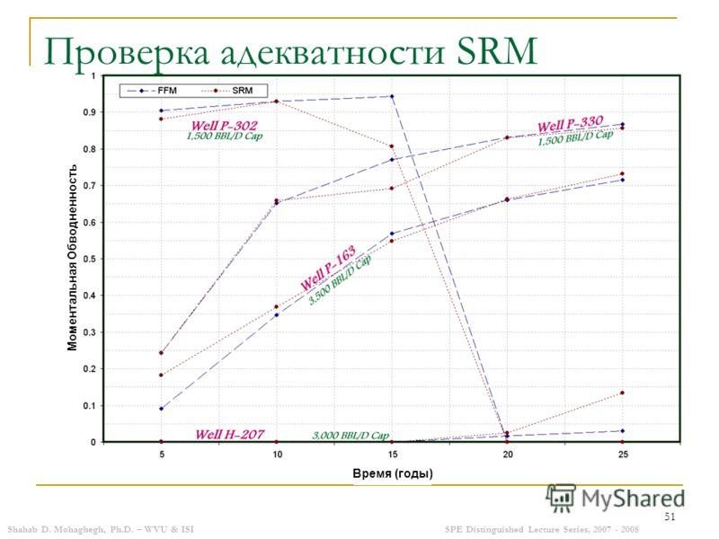 Shahab D. Mohaghegh, Ph.D. – WVU & ISISPE Distinguished Lecture Series, 2007 - 2008 51 Проверка адекватности SRM Время (годы) Моментальная Обводненность
