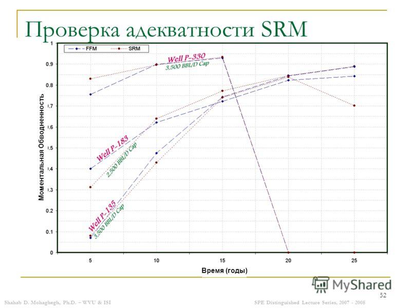 Shahab D. Mohaghegh, Ph.D. – WVU & ISISPE Distinguished Lecture Series, 2007 - 2008 52 Проверка адекватности SRM Время (годы) Моментальная Обводненность