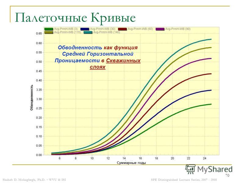 Shahab D. Mohaghegh, Ph.D. – WVU & ISISPE Distinguished Lecture Series, 2007 - 2008 70 Палеточные Кривые Обводненность как функция Средней Горизонтальной Проницаемости в Скважинных слоях Суммарные годы Обводненность