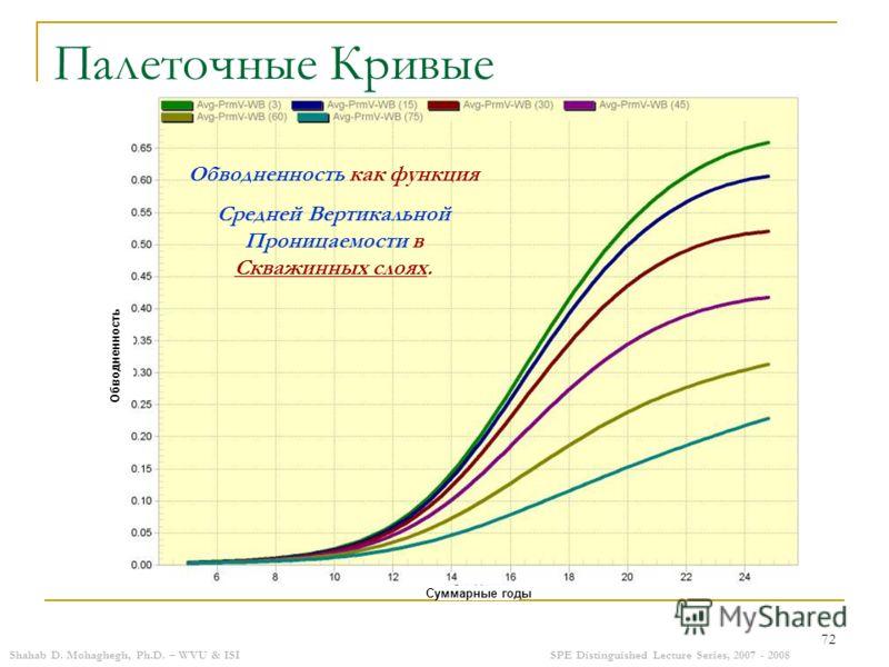 Shahab D. Mohaghegh, Ph.D. – WVU & ISISPE Distinguished Lecture Series, 2007 - 2008 72 Палеточные Кривые Обводненность как функция Средней Вертикальной Проницаемости в Скважинных слоях. Суммарные годы Обводненность