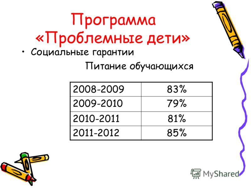 Программа «Проблемные дети» Социальные гарантии Питание обучающихся 2008-200983% 2009-201079% 2010-201181% 2011-201285%