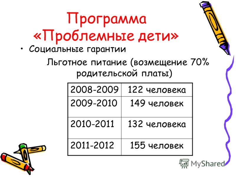 Программа «Проблемные дети» Социальные гарантии Льготное питание (возмещение 70% родительской платы) 2008-2009122 человека 2009-2010149 человек 2010-2011132 человека 2011-2012155 человек