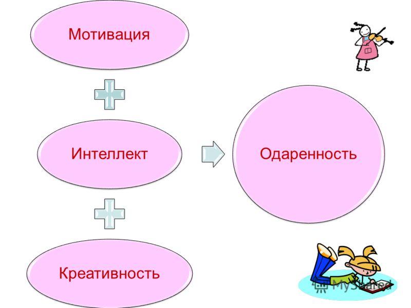 4 МотивацияИнтеллектКреативность Одаренность