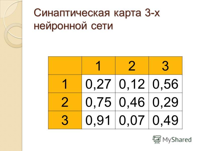 Синаптическая карта 3-х нейронной сети 123 10,270,120,56 20,750,460,29 30,910,070,49
