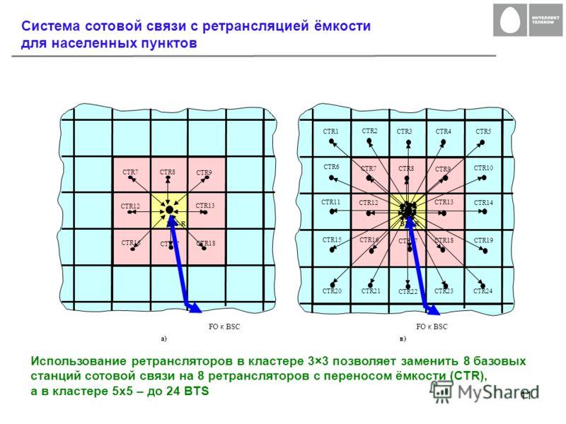 11 Система сотовой связи с ретрансляцией ёмкости для населенных пунктов Использование ретрансляторов в кластере 3×3 позволяет заменить 8 базовых станций сотовой связи на 8 ретрансляторов с переносом ёмкости (CTR), а в кластере 5х5 – до 24 BTS