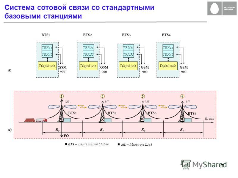 7 R, км в)в) Digital unit TRX11 GSM 900 а)а) Digital unit GSM 900 GSM 900 GSM 900 BTS2BTS3BTS4 TRX12 TRX21 TRX22 TRX31 TRX32 TRX41 TRX42 BTS1 ML BTS2BTS3 BTS4 FO BTS1 R0R0 R0R0 R0R0 R0R0 4 13 2 4 Система сотовой связи со стандартными базовыми станция