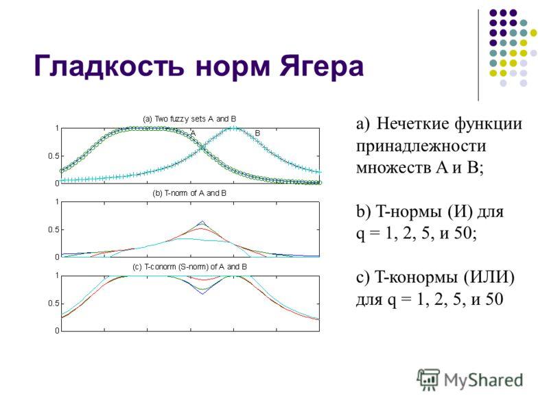 Гладкость норм Ягера a)Нечеткие функции принадлежности множеств A и B; b) T-нормы (И) для q = 1, 2, 5, и 50; c) T-конормы (ИЛИ) для q = 1, 2, 5, и 50