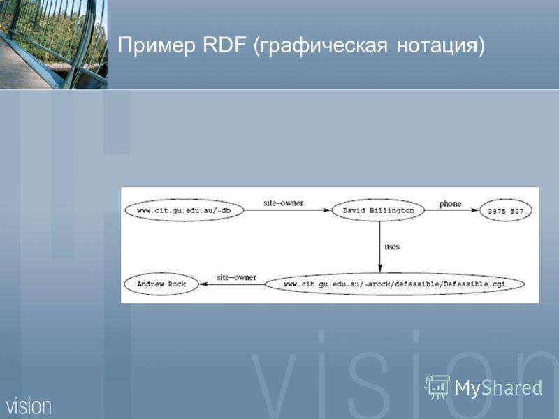 Пример RDF (графическая нотация)