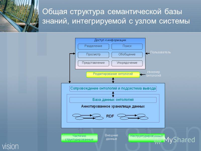 Общая структура семантической базы знаний, интегрируемой с узлом системы
