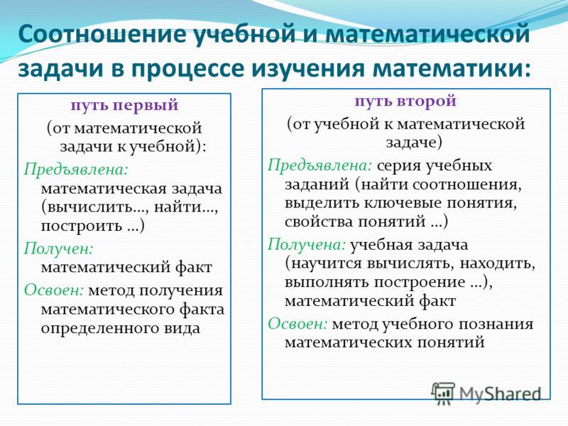 Соотношение учебной и математической задачи в процессе изучения математики: путь первый (от математической задачи к учебной): Предъявлена: математическая задача (вычислить…, найти…, построить …) Получен: математический факт Освоен: метод получения ма