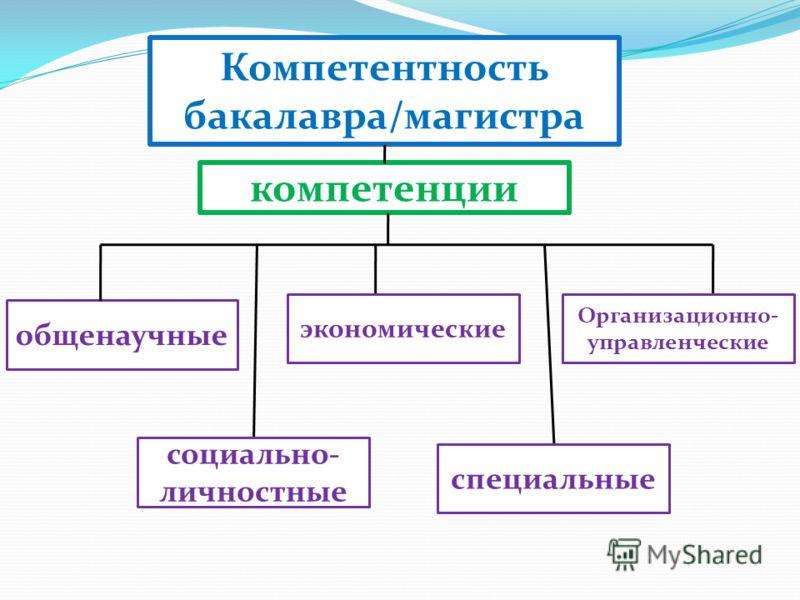 общенаучные Компетентность бакалавра/магистра компетенции социально- личностные экономические специальные Организационно- управленческие