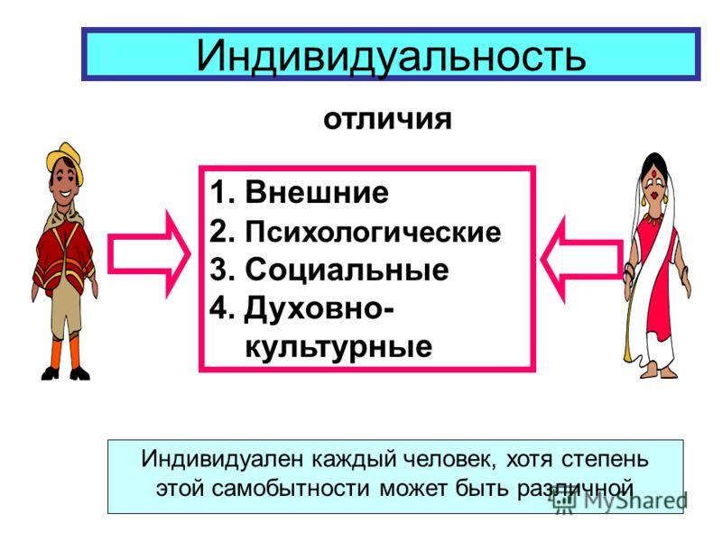 Индивидуальность отличия 1. Внешние 2. Психологические 3. Социальные 4. Духовно- культурные Индивидуален каждый человек, хотя степень этой самобытности может быть различной