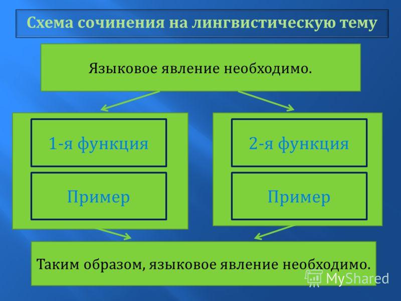 Схема сочинения на лингвистическую тему Таким образом, языковое явление необходимо. Языковое явление необходимо. 1- я функция Пример 2- я функция