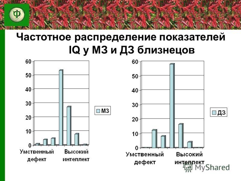 Частотное распределение показателей IQ у МЗ и ДЗ близнецов
