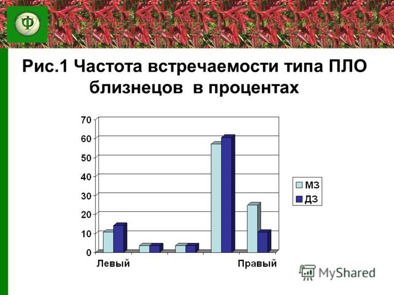 Рис.1 Частота встречаемости типа ПЛО близнецов в процентах