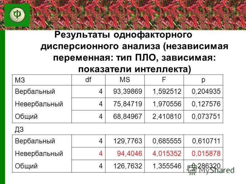 Результаты однофакторного дисперсионного анализа (независимая переменная: тип ПЛО, зависимая: показатели интеллекта) МЗdfMSFp Вербальный493,398691,5925120,204935 Невербальный475,847191,9705560,127576 Общий468,849672,4108100,073751 ДЗ Вербальный4129,7