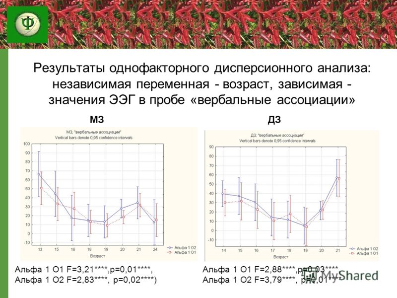 Результаты однофакторного дисперсионного анализа: независимая переменная - возраст, зависимая - значения ЭЭГ в пробе «вербальные ассоциации» Альфа 1 О1 F=3,21****,p=0,01****, Альфа 1 О2 F=2,83****, p=0,02****) Альфа 1 О1 F=2,88****,p=0,03****, Альфа