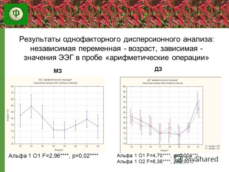 Результаты однофакторного дисперсионного анализа: независимая переменная - возраст, зависимая - значения ЭЭГ в пробе «арифметические операции» Альфа 1 О1 F=2,96****, p=0,02**** Альфа 1 О1 F=4,70****, p=0,004***, Альфа 1 О2 F=6,36****, p=0,001*** ДЗ М