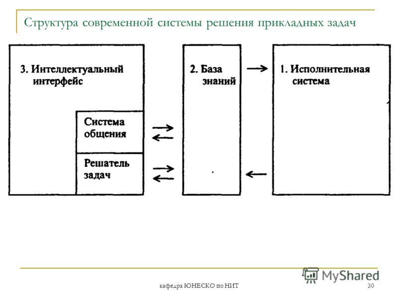 кафедра ЮНЕСКО по НИТ 30 Структура современной системы решения прикладных задач