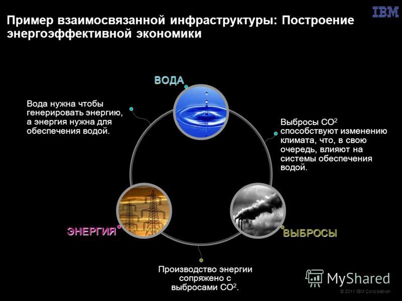 © 2011 IBM Corporation Пример взаимосвязанной инфраструктуры: Построение энергоэффективной экономики Выбросы CO 2 способствуют изменению климата, что, в свою очередь, влияют на системы обеспечения водой. Производство энергии сопряжено с выбросами CO