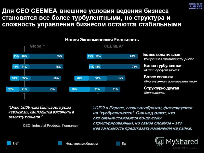 © 2011 IBM Corporation Для CEO CEEMEA внешние условия ведения бизнеса становятся все более турбулентными, но структура и сложность управления бизнесом остаются стабильными 69%18%13% Более волатильная Ускоренная цикличность, риски 65%21%14% Более турб