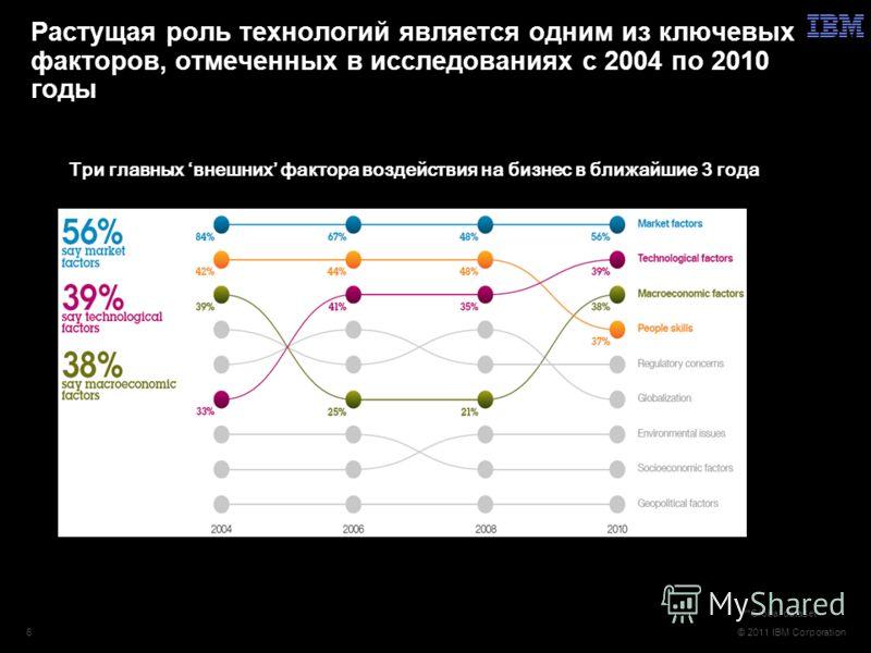 © 2011 IBM Corporation6 Растущая роль технологий является одним из ключевых факторов, отмеченных в исследованиях с 2004 по 2010 годы Три главных внешних фактора воздействия на бизнес в ближайшие 3 года **Global dataset